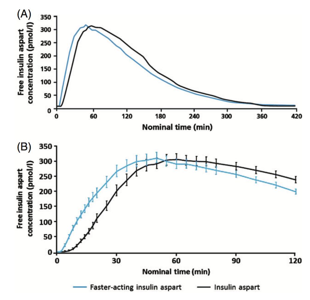 圖1-Fiasp與Novorapid的血液濃度差異