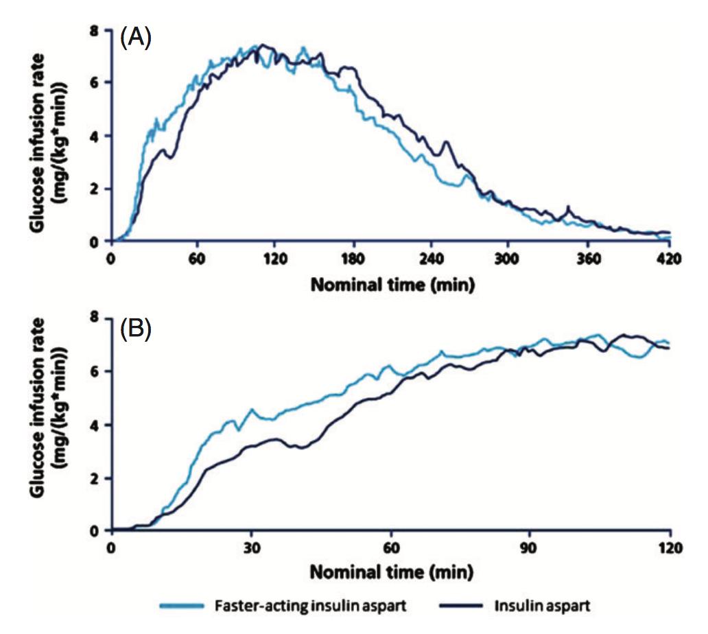 圖2-Fiasp與Novorapid下降血糖效果