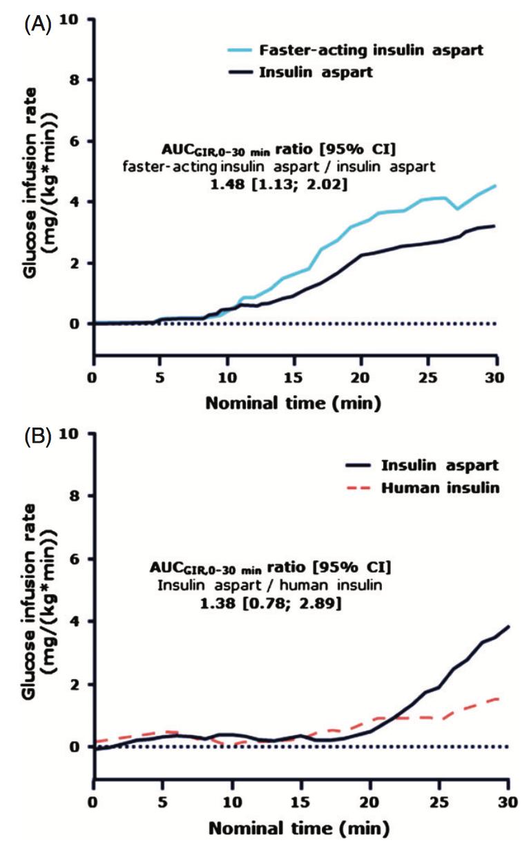 圖3-Fiasp與Novorapid和RI下降血糖的效果