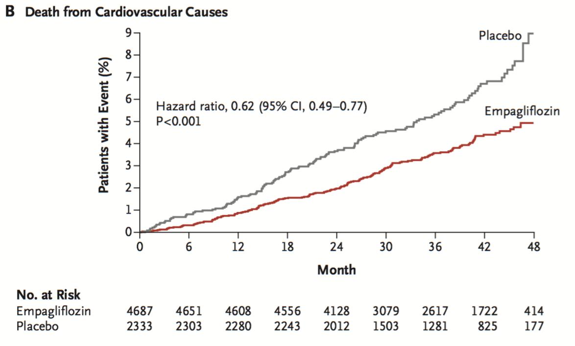 Empagliflozin降低心血管死亡率,在三個月就能看到差異