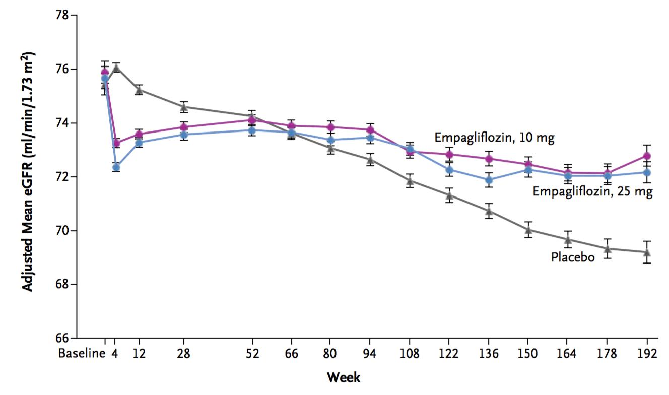 Empagliflozin使用下的腎功能變化
