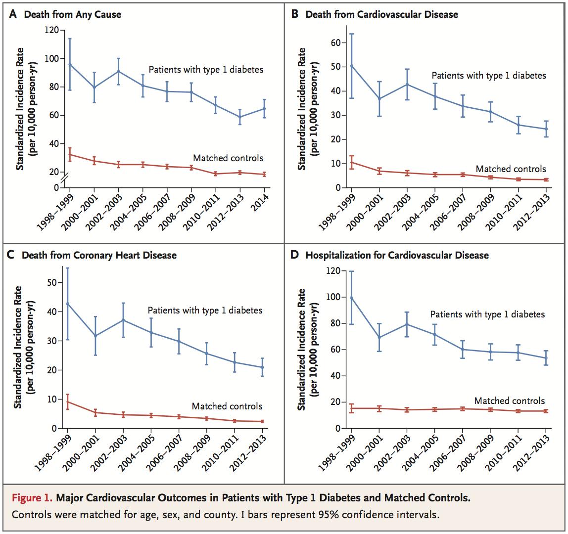圖1:第一型糖尿病患者與控制組的整體死亡率,心血管事件發生率