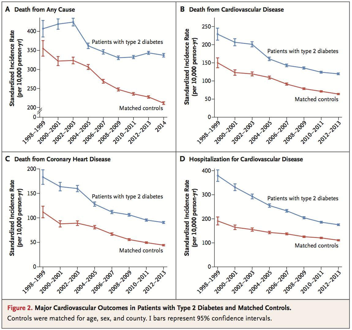 圖2:第二型糖尿病患者與控制組的整體死亡率,心血管事件發生率